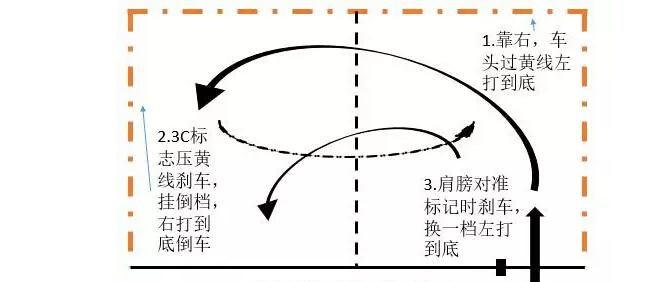 窄路掉头 注意:先挂档位后打方向,若换倒挡后忘记打方向,可继续后退以三进两退方式完成项目,切忌不要中途停车 三、直角转弯 1、 左高低线对准标记行驶 2、 肩膀到标记中间时向左打到底 3、 过弯后方向回正 4号线做直角转弯,车要靠右侧行驶