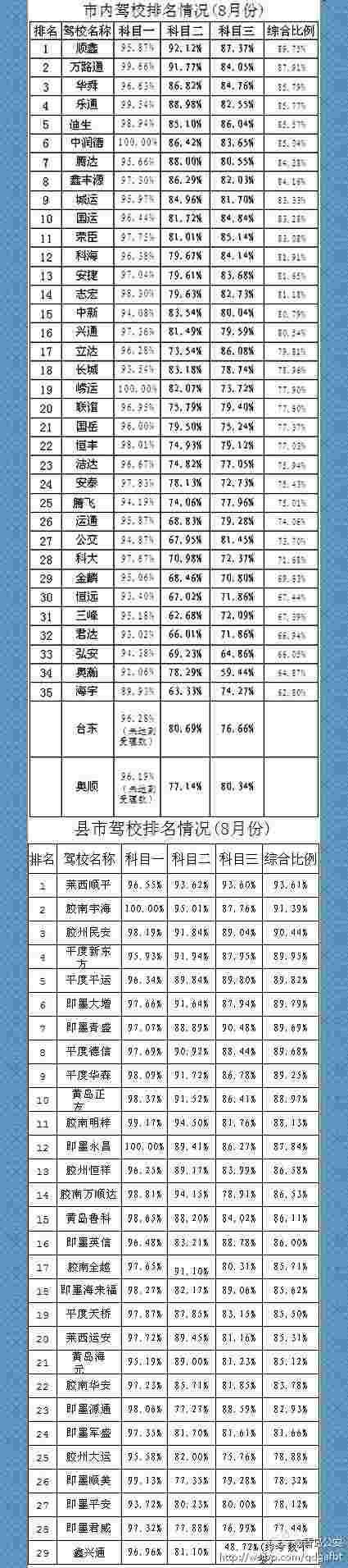 青岛市8月份驾校排名出炉