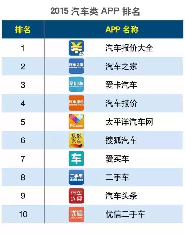 木仓科技旗下汽车头条喜获2015年汽车类APP排名第9