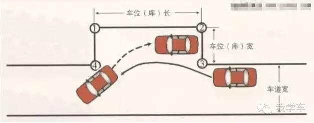 科目二两大难题:倒库+侧方停车