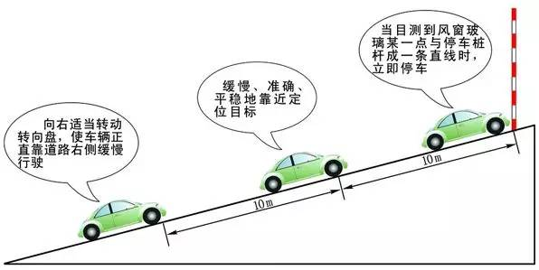 """1.听到""""坡道定点停车与起步""""指令后,立刻打右转向灯,方向向场地右侧靠; 2.即将到达路边时,方向向左回小半圈,再迅速向右回正,使车右侧与路边保持平行,并距离在30CM内(以前方停车点白线为参照物,不得越白线); 3.踩离合,慢速迫近停车点,当右车盖头小后视镜到停车牌时踩脚刹,停车,拉手刹; 4."""