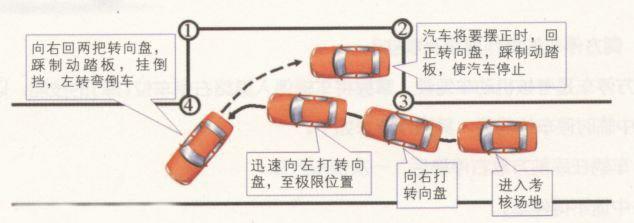 科目二侧方位停车的操作技巧和要领