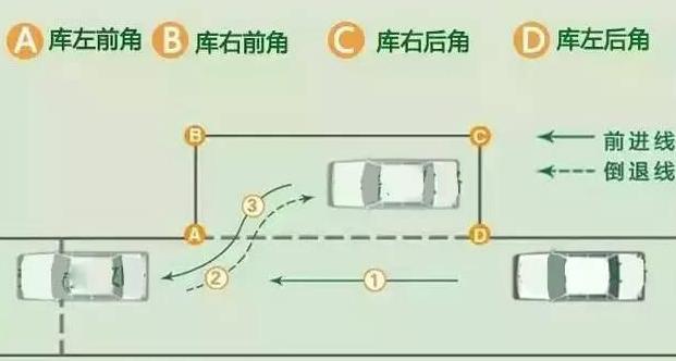 一、入库 1.看右后视镜,可以看到A点库角,这时停车准备倒车。 2.当倒至看左侧的后视镜,观察到右侧后视镜下边缘和停车控制线重合(如图1)或者库角点A与右后镜下沿重合时(如图2),马上快速向右打满轮,压稳离合,观察左后视镜当在车子中看到C点的时候(在车子里看到的状况如图3)。