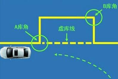 科目二侧方停车考试攻略分析