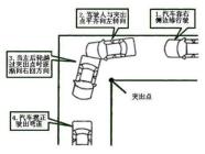 科目二直角转弯操作方法与扣分标准
